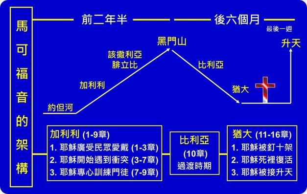 馬可福音圖表7