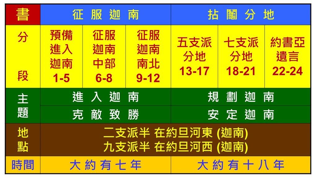 Image result for 约书亚记