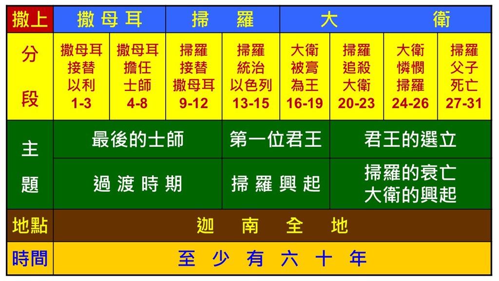 Image result for 撒母耳记上