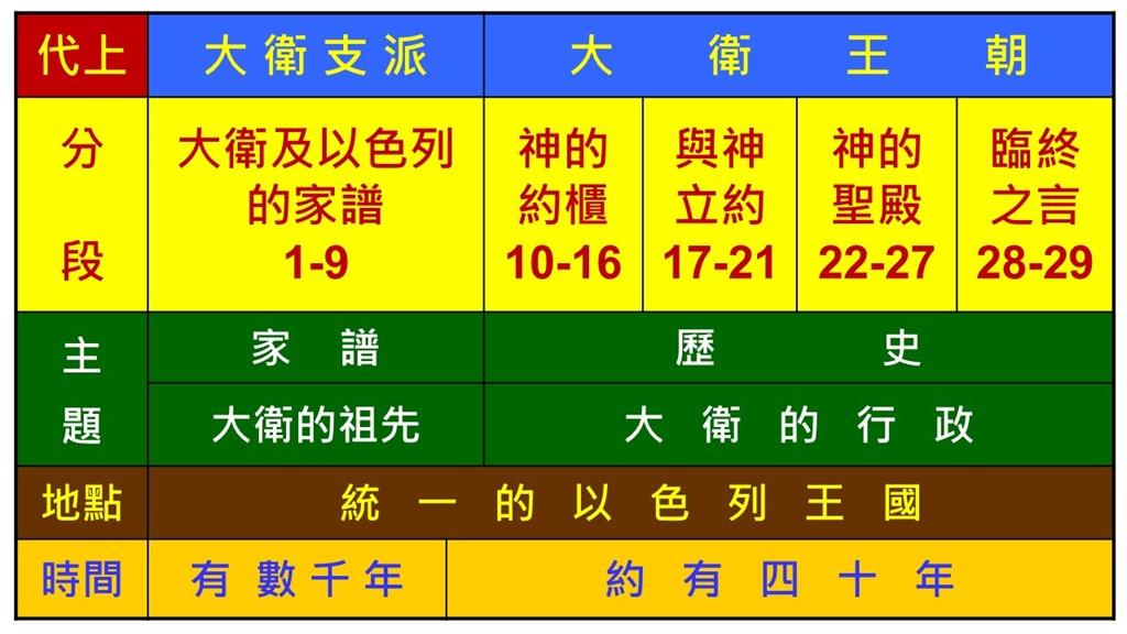 Image result for 历代志上