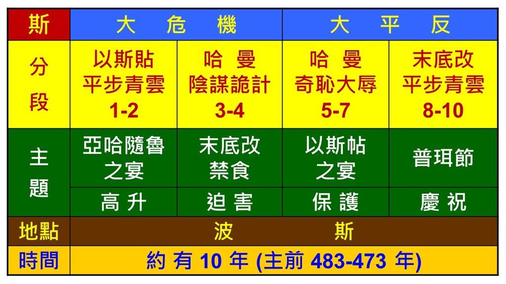 Image result for 以斯帖记