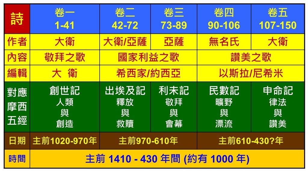 Image result for 诗篇簡介