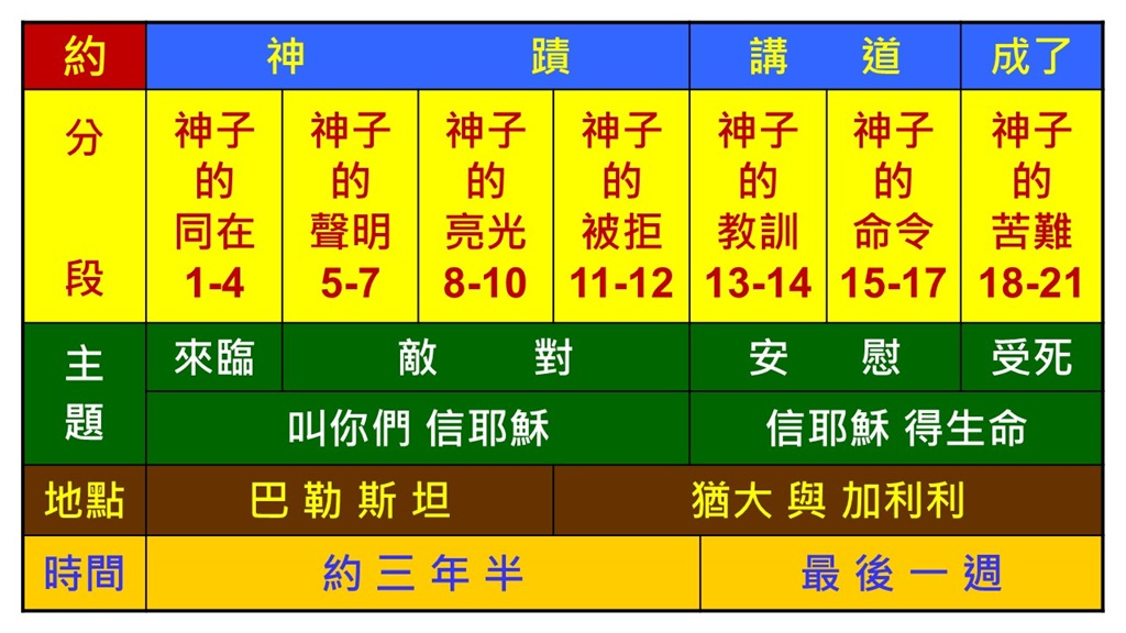 Image result for 约翰福音