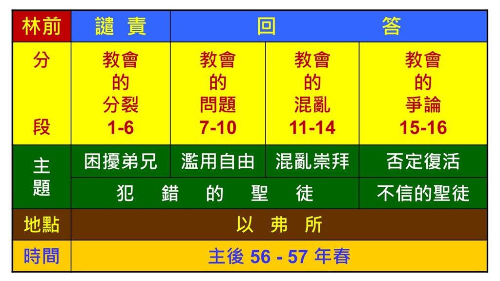 Image result for 哥林多前书