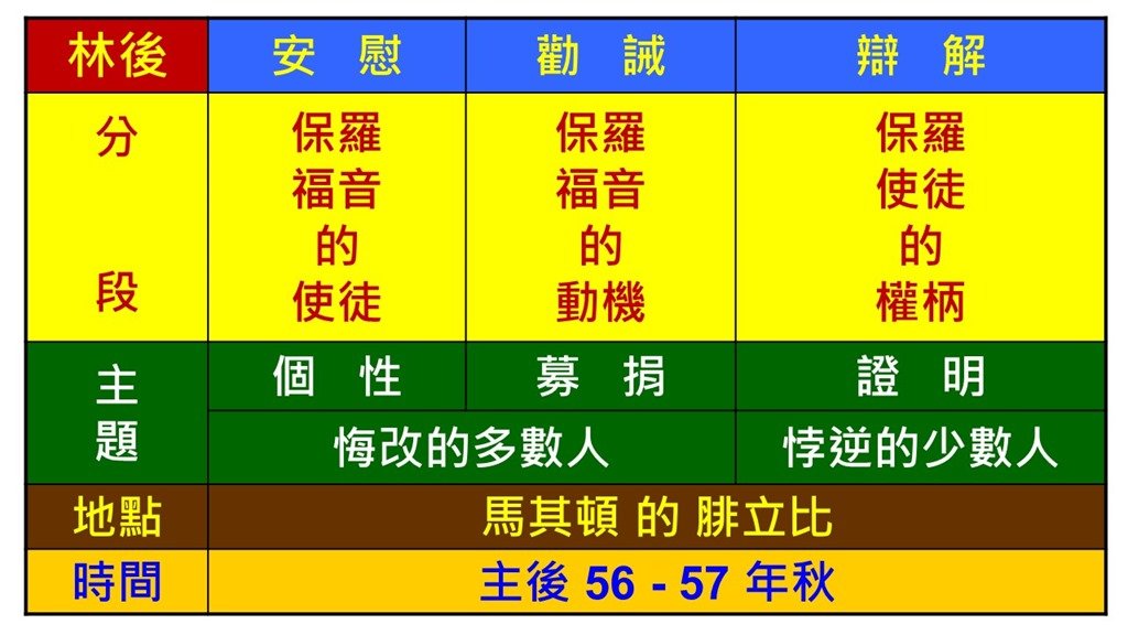 Image result for 哥林多后书