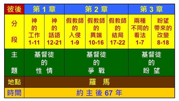 Image result for 彼得后书