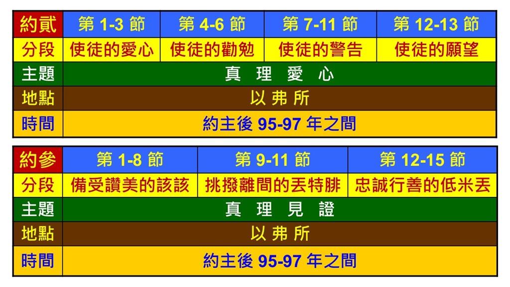 Image result for 约翰贰书